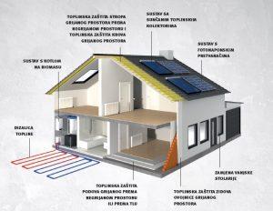 Energetska obnova obiteljskih kuća – objavljen Javni poziv
