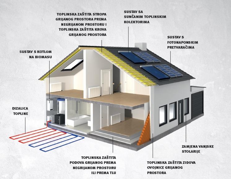 Energetska obnova obiteljskih kuća - objavljen Javni poziv